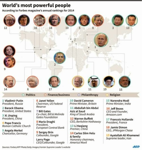 worlds-most-powerful-people1